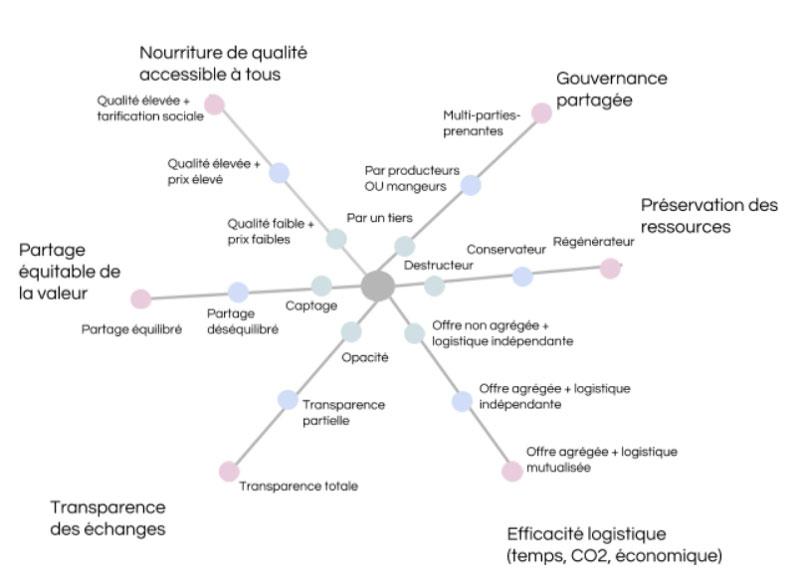 Une première grille d'analyse des hubs alimentaires